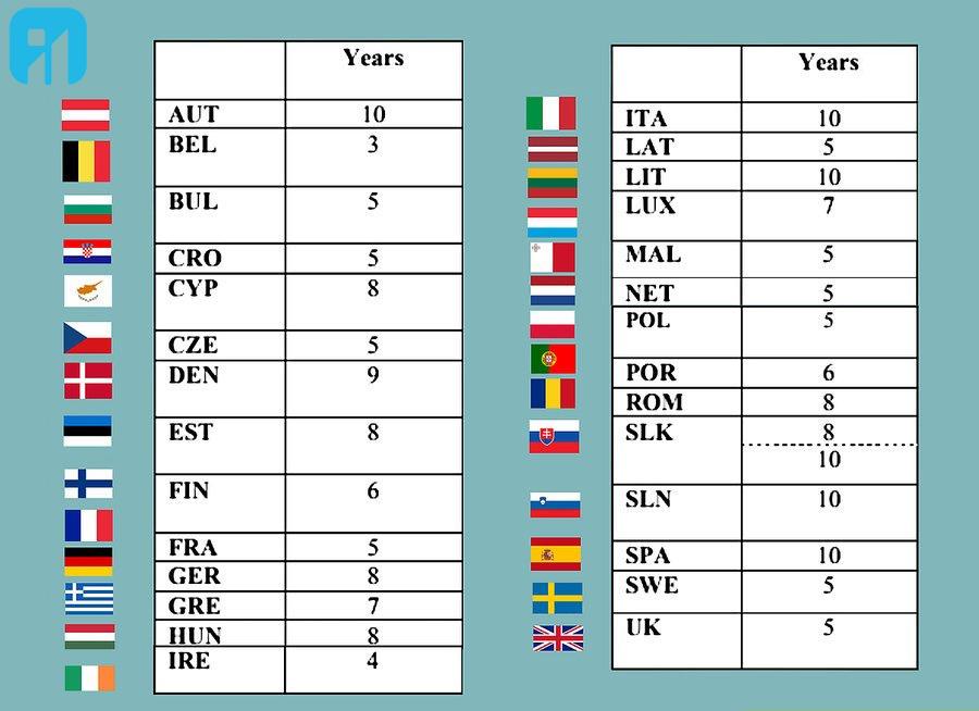 اخذ تابعیت کشور های اروپا