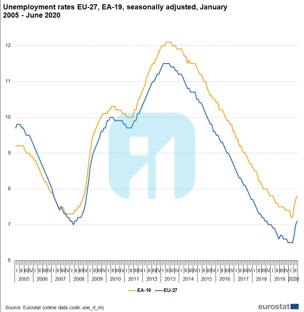 نرخ بیکاری اروپا 2020
